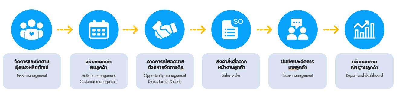 Venio sales workflow to help sales team