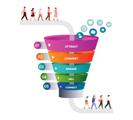 Sales funnel converting leads into customers