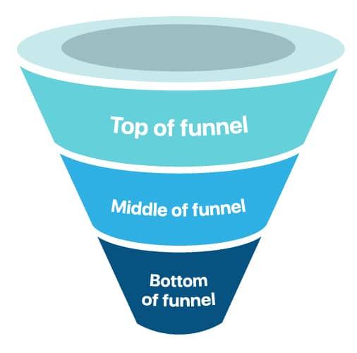 Sales funnel with each layer tofu mofu bofu